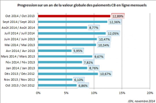 E-commerce octobre 2014
