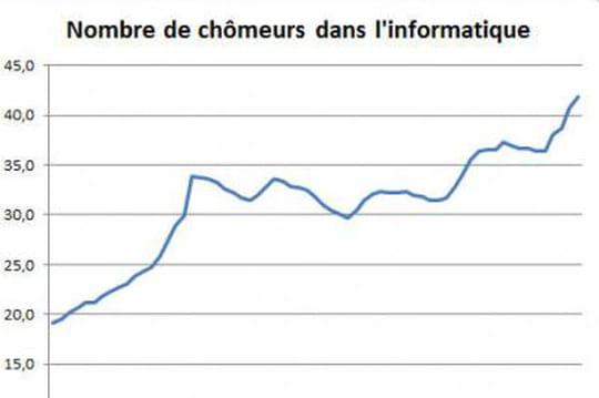 Chômage dans l'informatique en octobre 2014