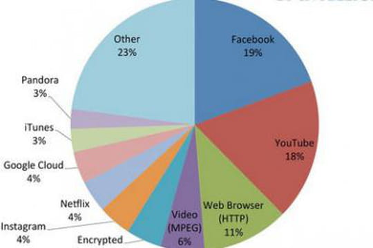 Facebook Youtube trafic Internet mobile