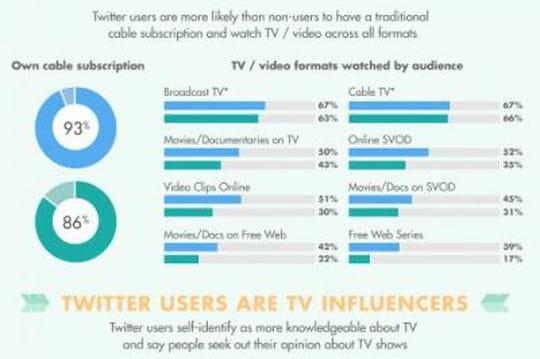 Twitter multi-écrans