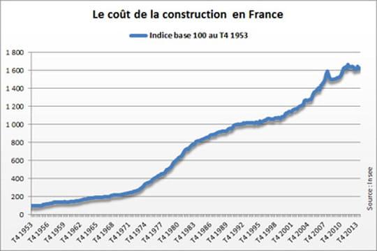 Indice du co t de la construction icc 2015 le point en for Cout de construction piscine