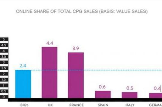 La France en pointe sur l'adoption du e-commerce