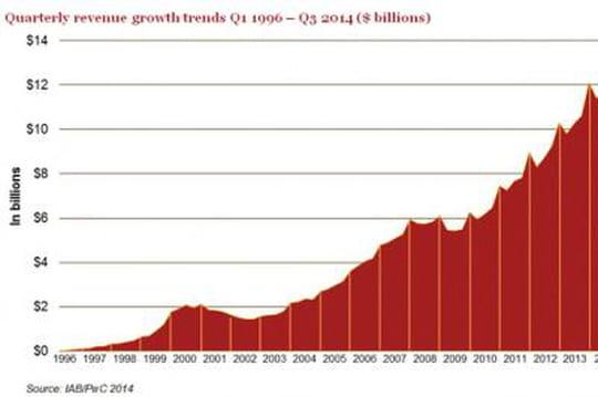 Trimestre record pour les revenus de l'ePub aux USA