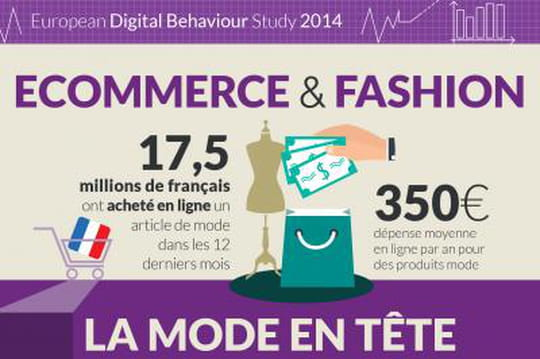 Infographie e-commerce mode