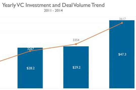 Bilan 2014 capital-risque Etats-Unis 0116