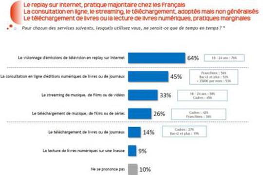 64% des Français regardent la TV en replay, 79% en direct