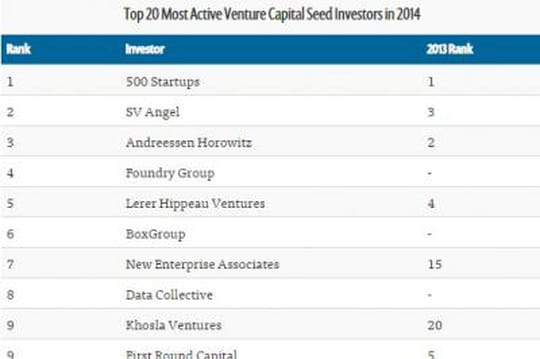 Top 20 VC actifs seed 2014
