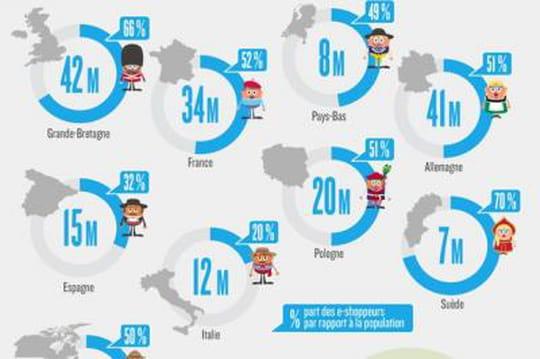 e-commerce en Europe et en Amérique du Nord