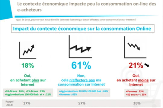 perspectives e-commerce 2015