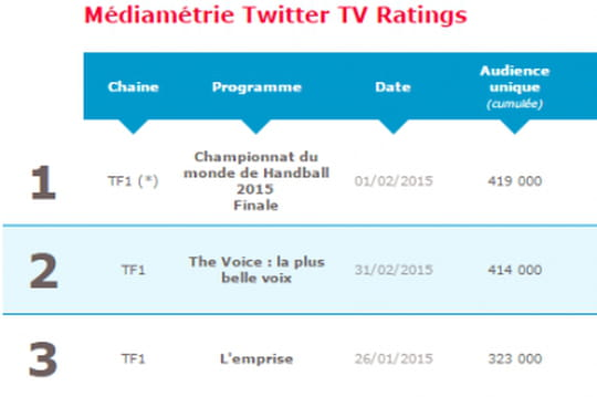 TF1 en tête du Top 5 hebdo du dernier Médiamétrie Twitter TV Ratings