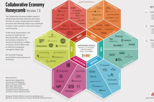 nouveaux secteurs économie collaborative