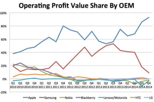Apple part de marché profits smartphone