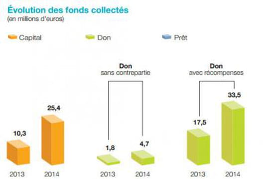 Crowdfunding 152 millions d'euros 2014
