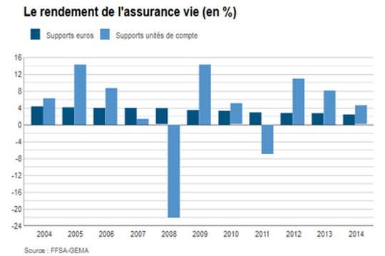assurance-vie   comparatif et rendement en juillet 2015