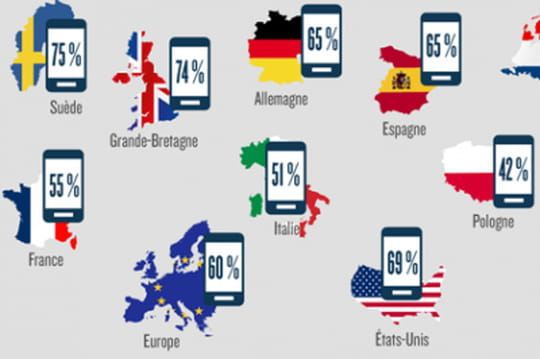 m-commerce en Europe