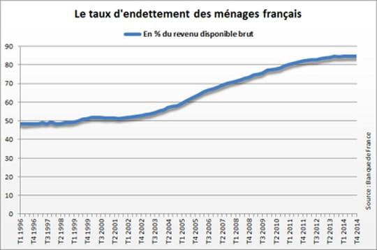 endettement des m u00e9nages fran u00e7ais   en hausse au 2e
