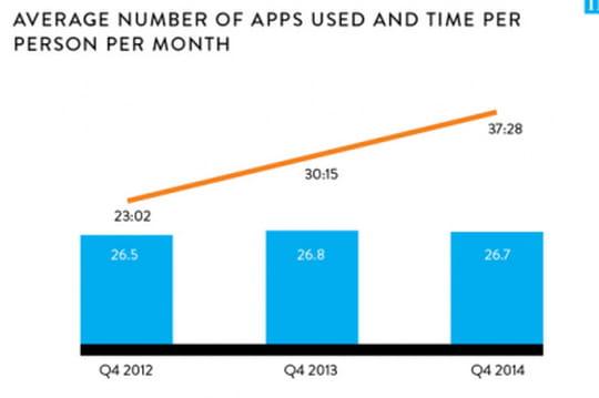 le temps pass par mois sur les applications mobiles a progress de 14 heures en 2 ans aux usa jdn. Black Bedroom Furniture Sets. Home Design Ideas