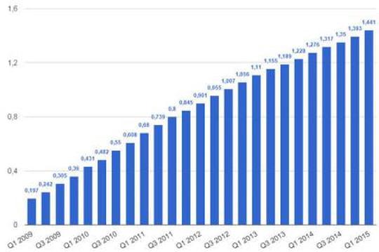 nombre d u0026 39 utilisateurs de facebook dans le monde