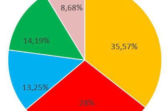 Parts de marché du mobile en France