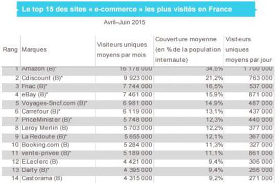 Audience sites ecommerce france