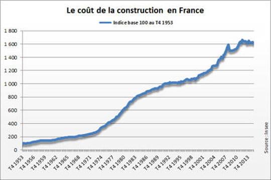 Indice du coût de la construction