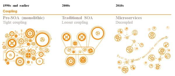 le concept d u0026 39 architecture en microservices
