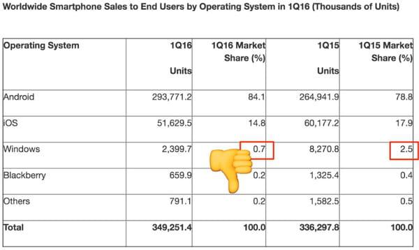 activité mobile de Microsoft en chute, encore 2000 postes ...
