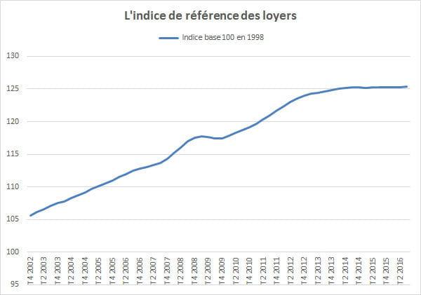 Indice des loyers 2016 quasi stable au troisi me trimestre - Comment calculer l indice de reference des loyers ...