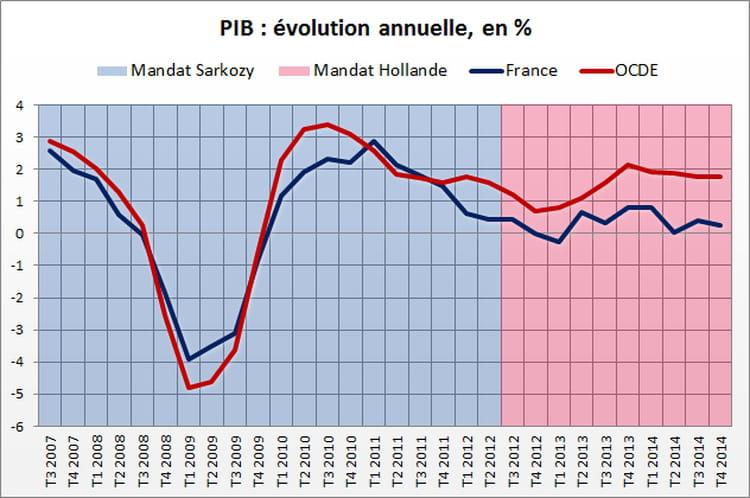 Croissance : avantage Sarkozy