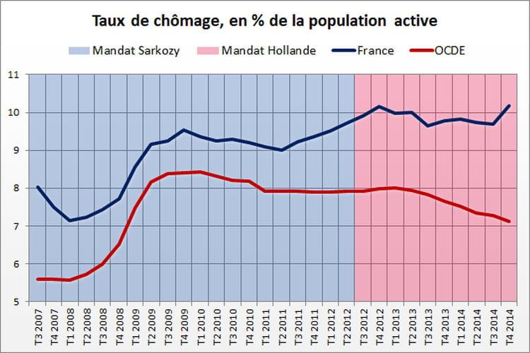 Chômage : avantage Sarkozy