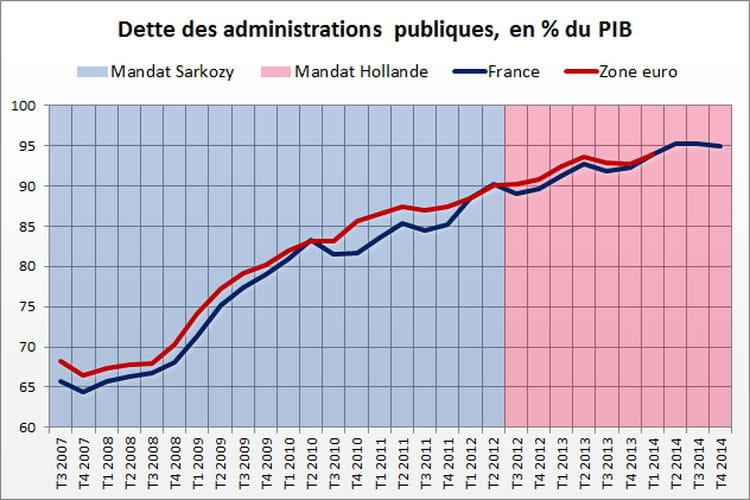 Dette publique : avantage Sarkozy