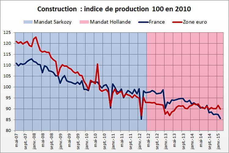Construction : avantage Sarkozy