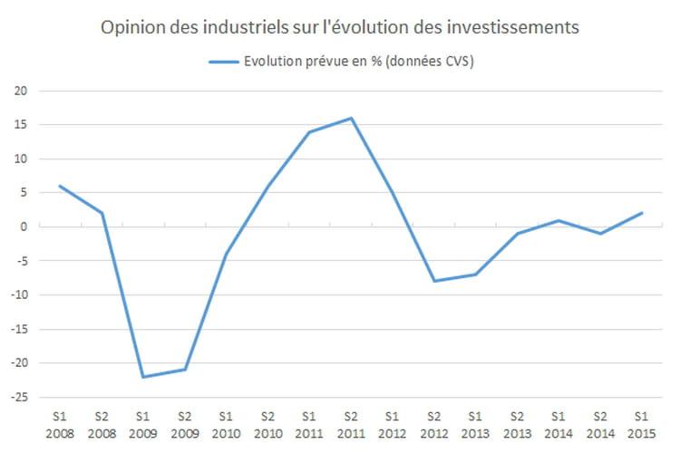 L'opinion des industriels sur leurs investissements futurs prédit une embellie