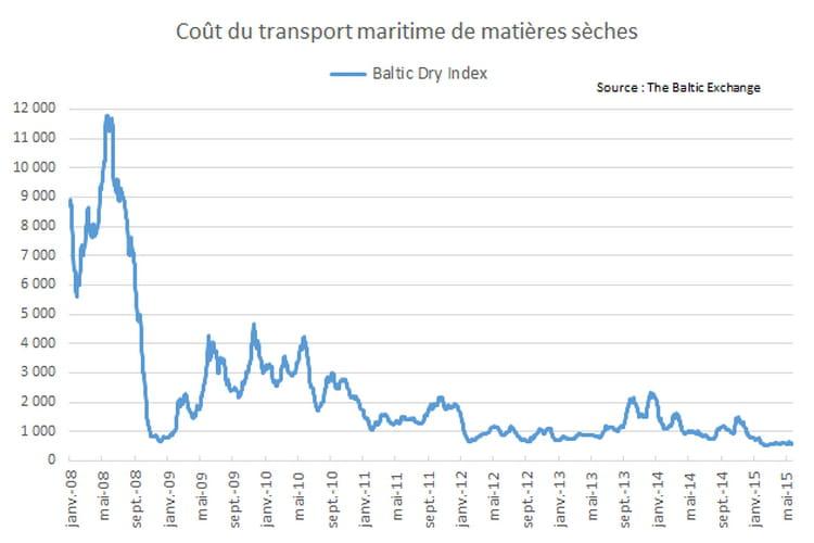 Le Baltic Dry Index illustre la faiblesse des échanges commerciaux