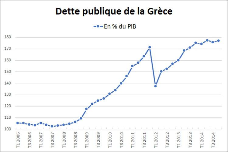 La dette de plus en plus élevée