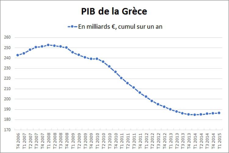 Pourquoi le plan d'aide à la Grèce est condamné à l'échec
