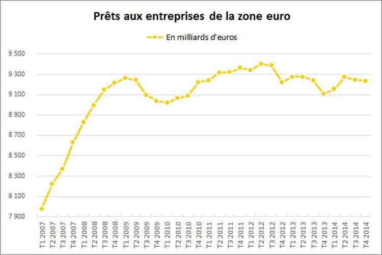 L'endettement des entreprises européennes se stabilise à un niveau élevé
