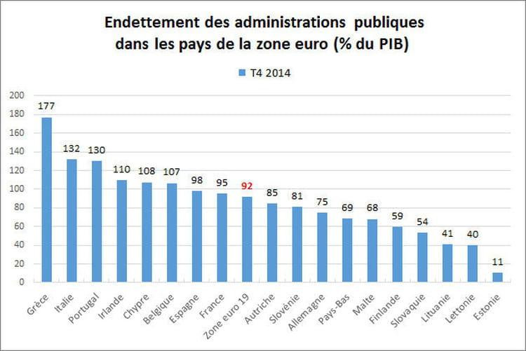 Un taux d'endettement public de 92% en moyenne dans la zone euro