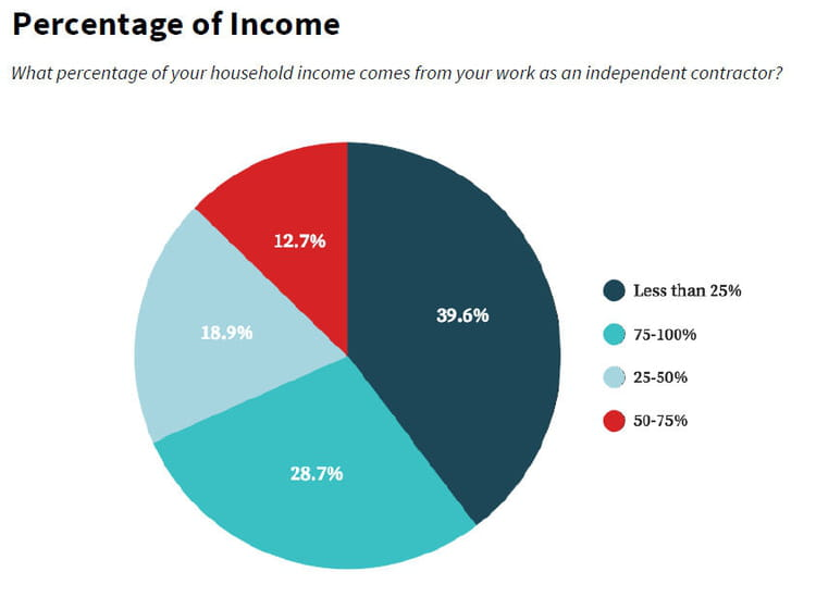 Pour 13% des répondants, le job on-demand représente plus de la moitié des revenus