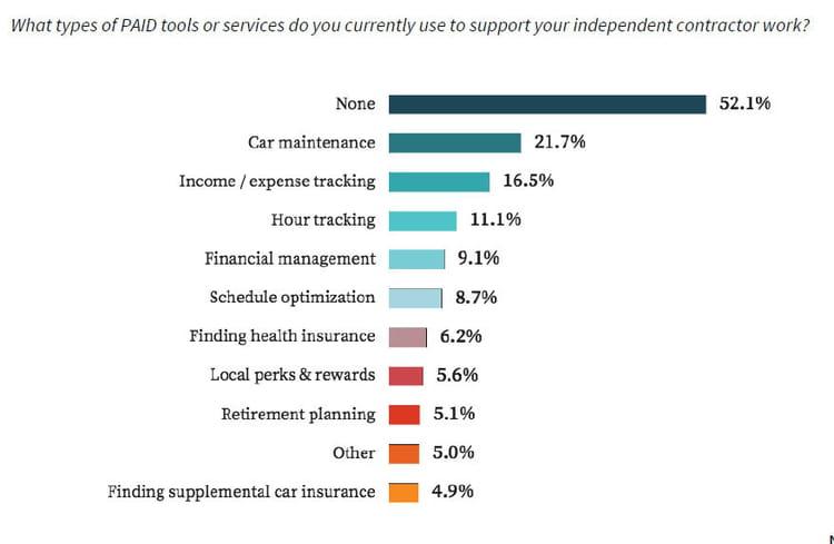 52% des travailleurs indépendants n'utilisent aucun outil payant