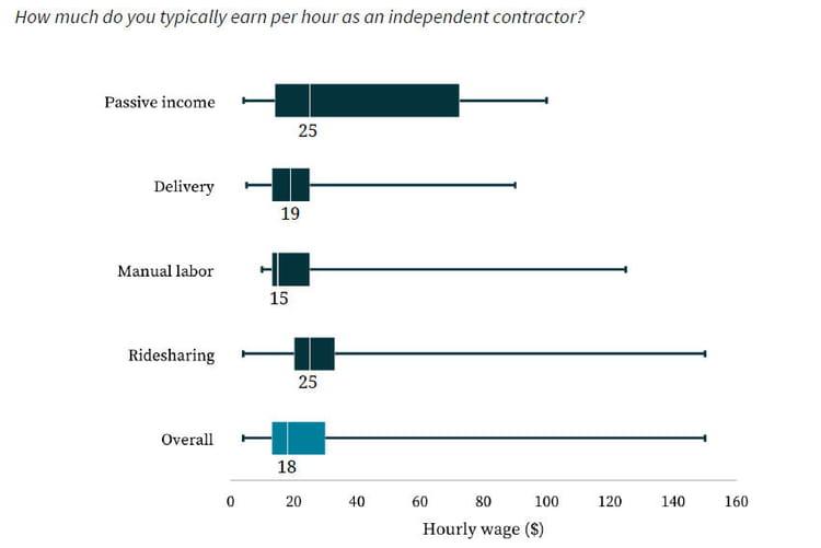 Salaire médian selon le secteur