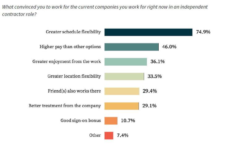 La flexibilité des horaires, première motivation des travailleurs indépendants