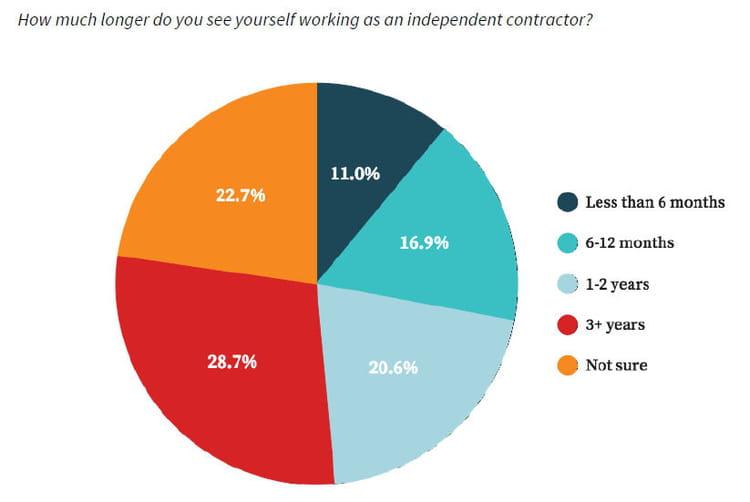 Seuls 28,7% des travailleurs indépendants veulent le rester plus de trois ans