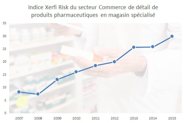 15e : le commerce de détail de produits pharmaceutiques en magasin spécialisé