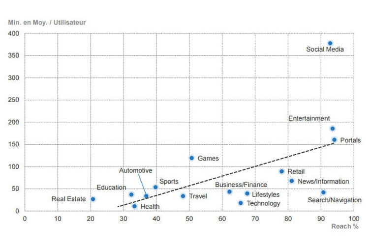 Social, Divertissement et portails : catégories les plus consultées en Europe