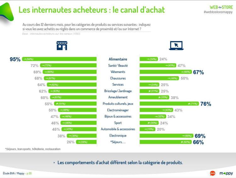 Les internautes acheteurs : le canal d'achat