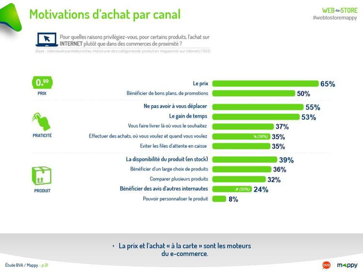 Motivations d'achat par canal (1/2)