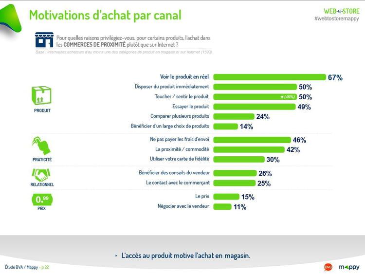 Motivations d'achat par canal  (2/2)
