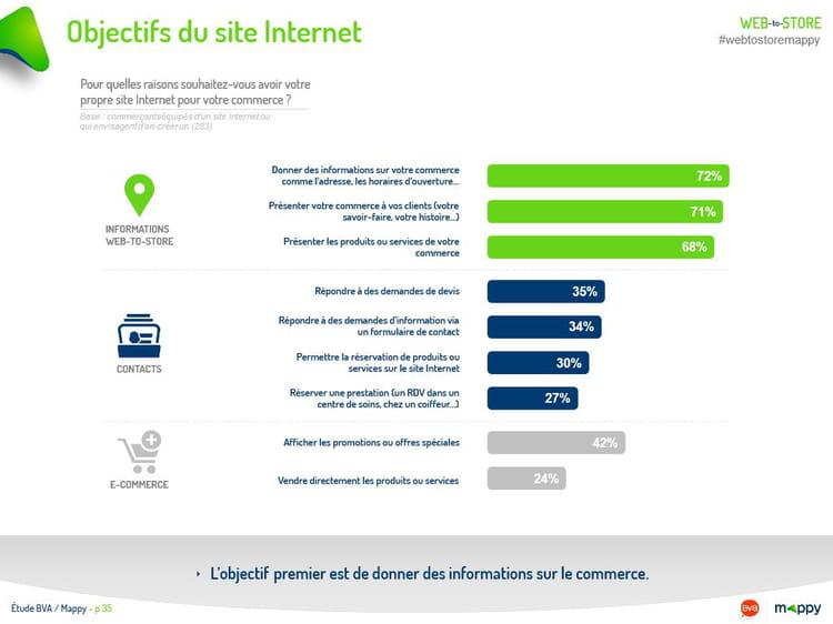 Objectifs du site Internet