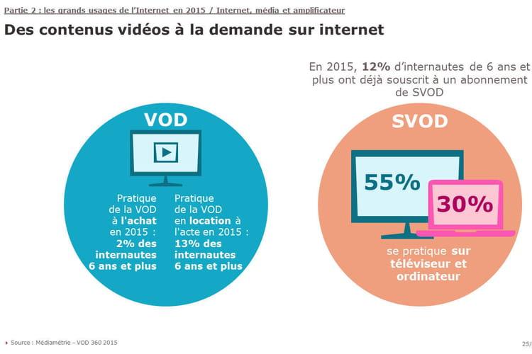 La pratique de la VOD se développe